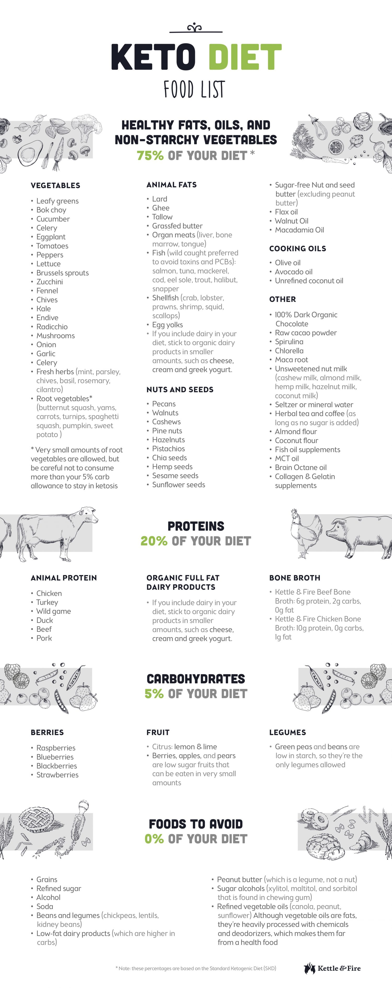 A Detailed Keto T Food List To Help Guide Your Choices When It Comes Grocery